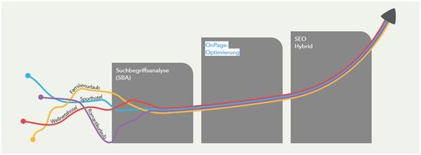 SEO Optimierung bei der vioma GmbH
