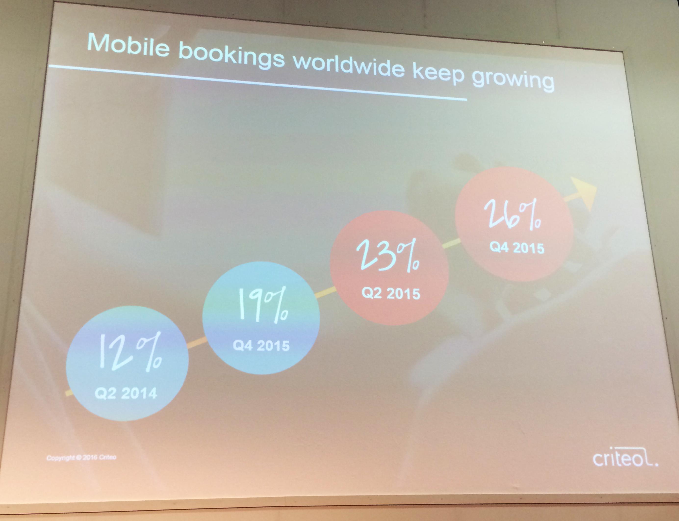Steigende Zahlen bei Buchungen über mobile Endgeräte