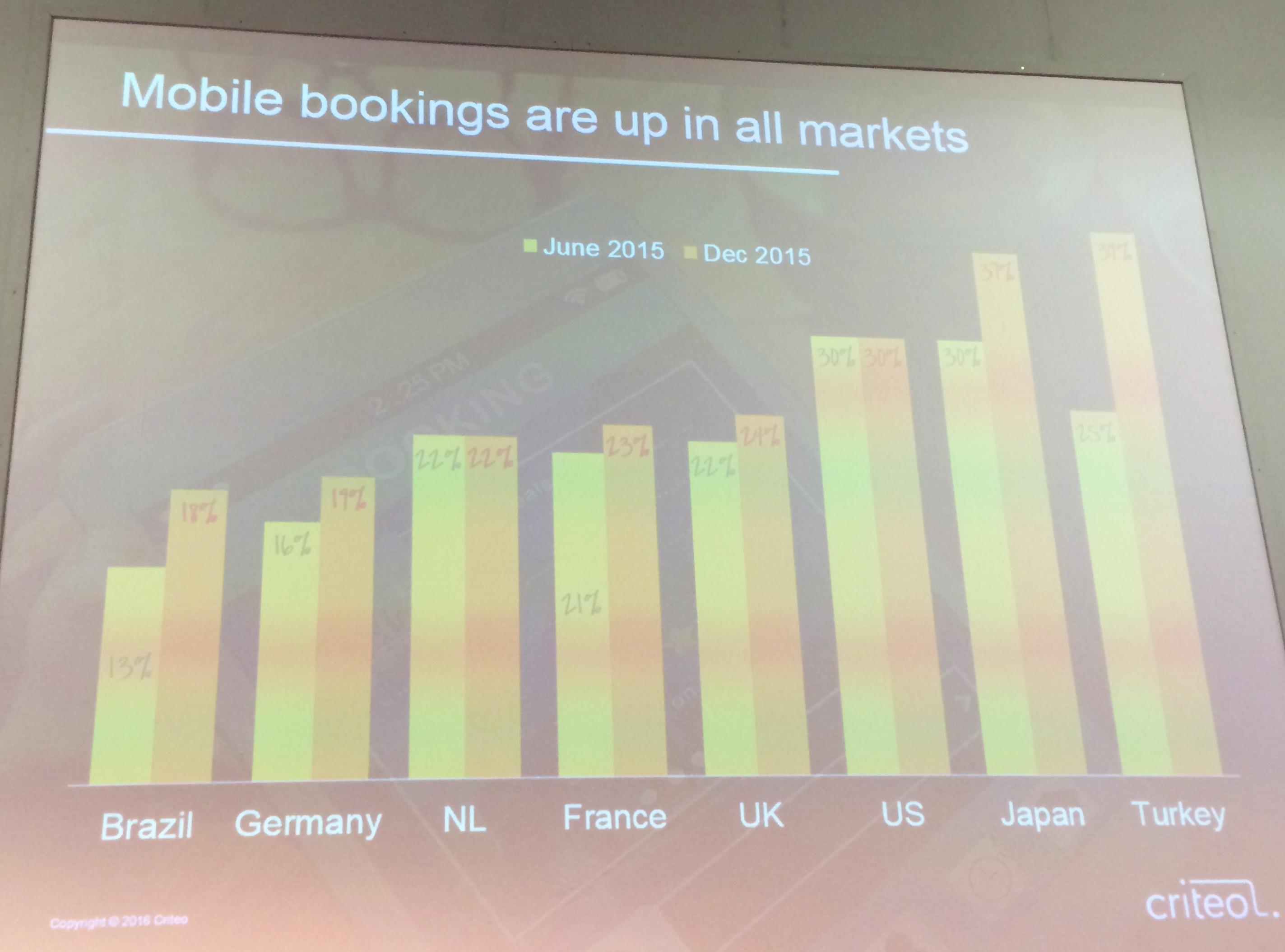Steigende Mobile-Buchungen in allen Märkten
